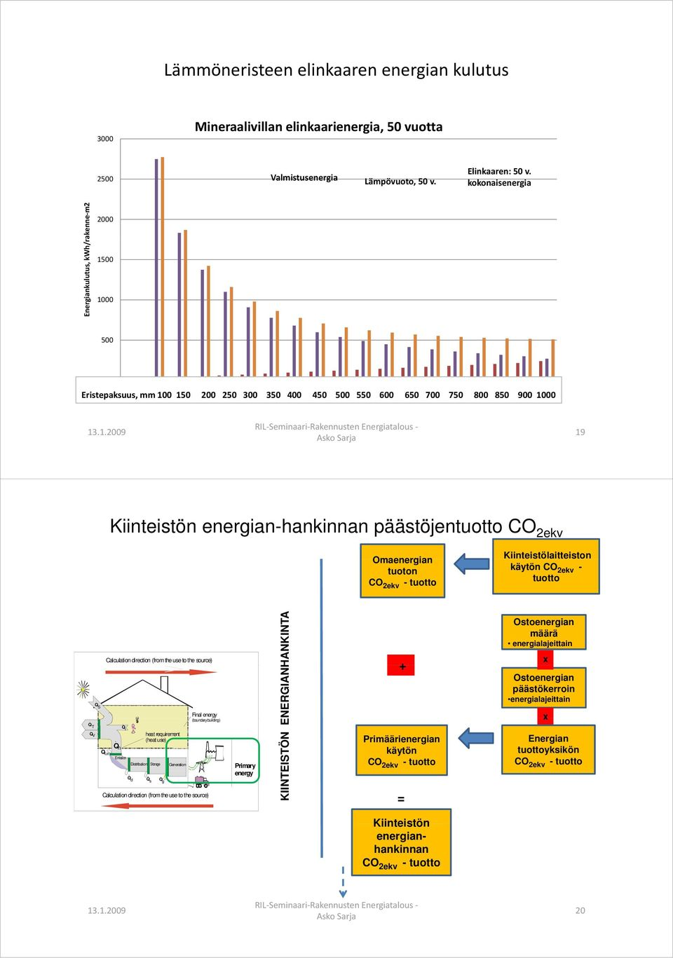 1000 19 19 Kiinteistön energian-hankinnan päästöjentuotto CO 2ekv Omaenergian tuoton CO 2ekv - tuotto Kiinteistölaitteiston käytön CO 2ekv - tuotto Q T Q V Q S Calculation direction (from the use to