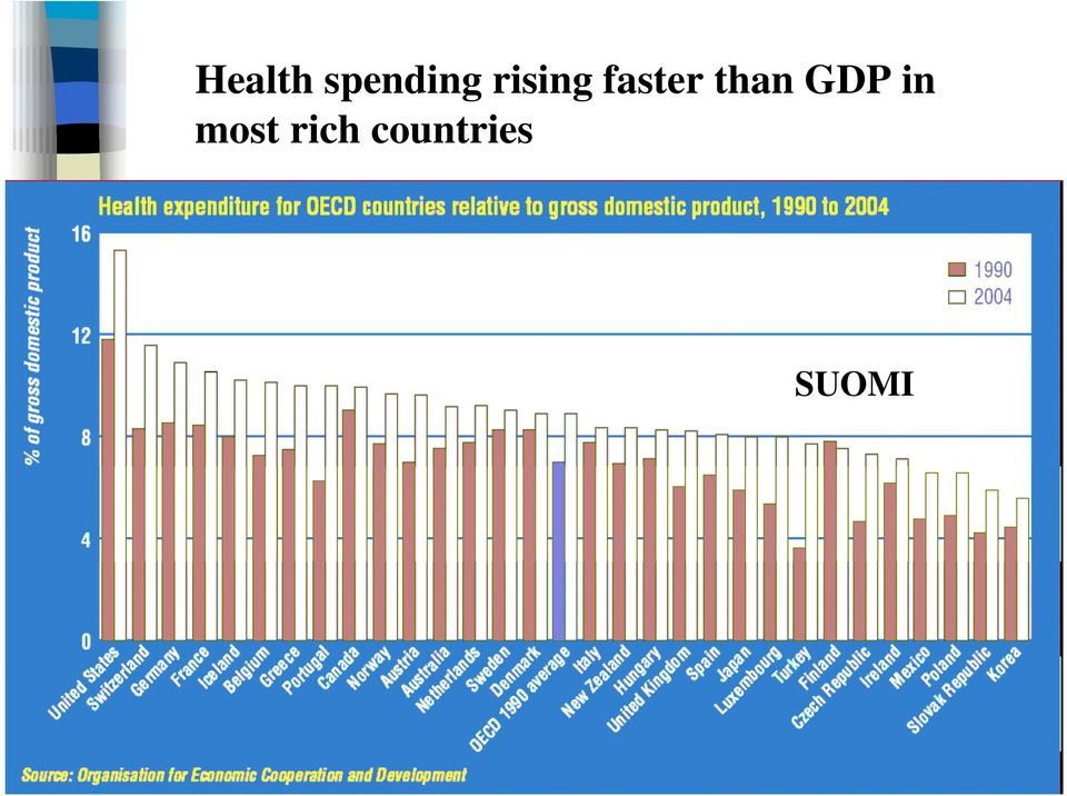GDP in most rich