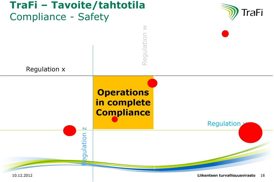 Operations in complete Compliance