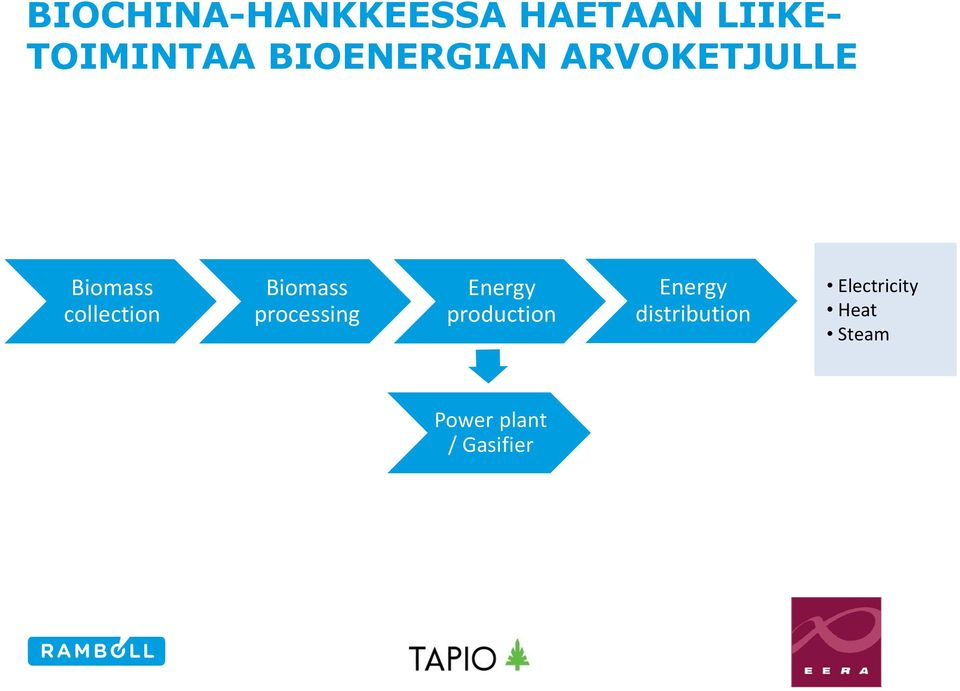 Biomass processing Energy production Energy