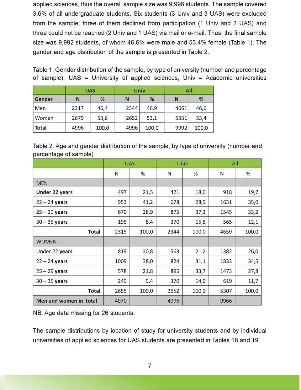 Thus, the fi nal sample size was 9,992 students, of whom 46.6% were male and 53.4% female (Table 1). The gender and age distribution of the sample is presented in Table 2. Table 1.