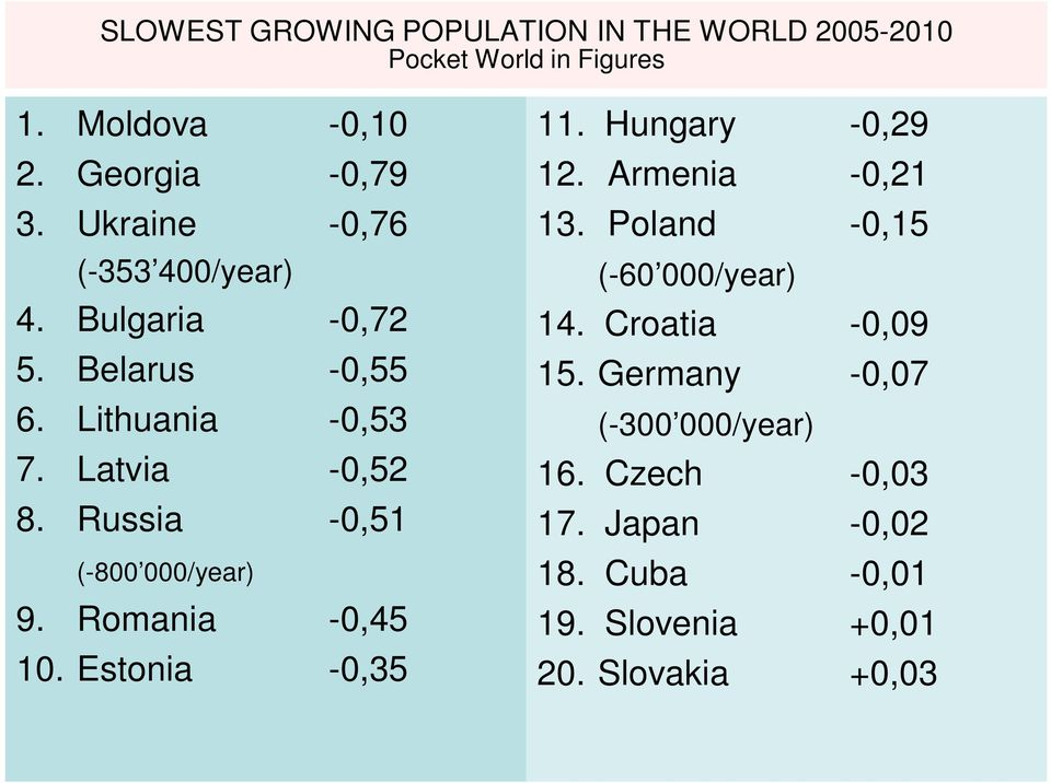 Russia -0,51 (-800 000/year) 9. Romania -0,45 10. Estonia -0,35 11. Hungary -0,29 12. Armenia -0,21 13.