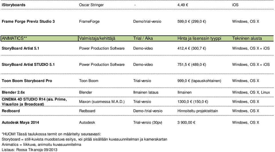 1 Power Production Software Demovideo 751,5 (489,0 ) Windows, OS X + ios Toon Boom Storyboard Pro Toon Boom Trialversio 999,0 (tapauskohtainen) Windows, OS X Blender 2.