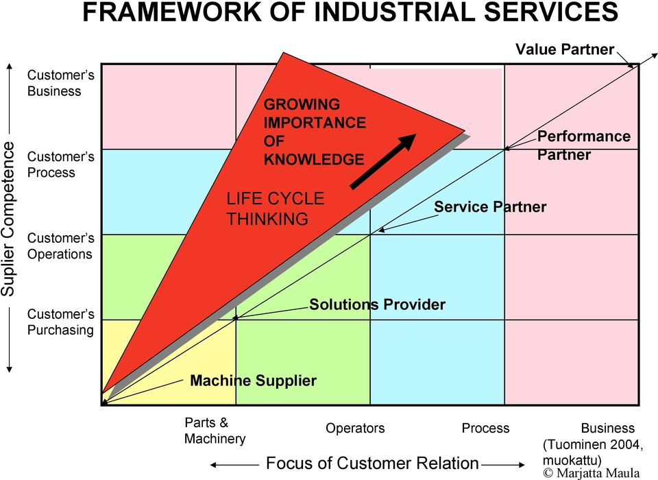 KNOWLEDGE KNOWLEDGE LIFE CYCLE THINKING Solutions Provider Service Partner Performance Partner