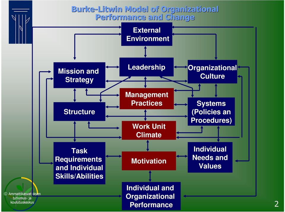 Requirements and Individual Skills/Abilities Leadership Management Practices