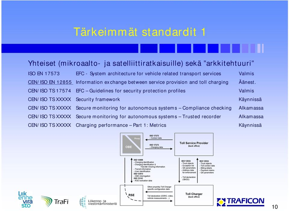 CEN/ISO TS 17574 EFC Guidelines for security protection profiles Valmis CEN/ISO TS XXXXX Security framework Käynnissä CEN/ISO TS XXXXX Secure monitoring for