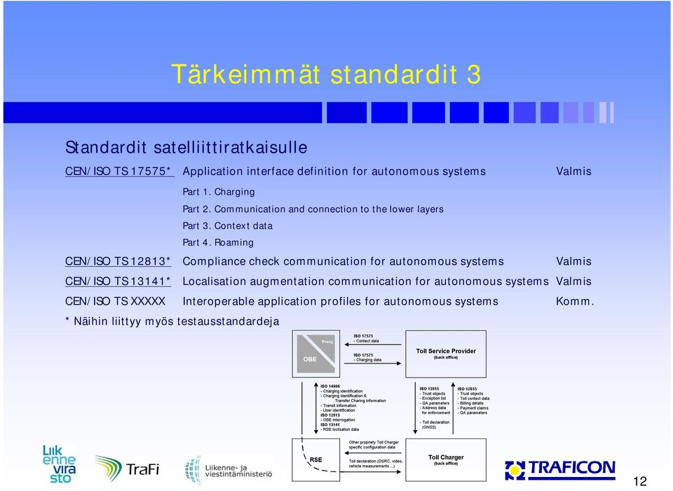 Roaming CEN/ISO TS 12813* Compliance check communication for autonomous systems Valmis CEN/ISO TS 13141* Localisation augmentation