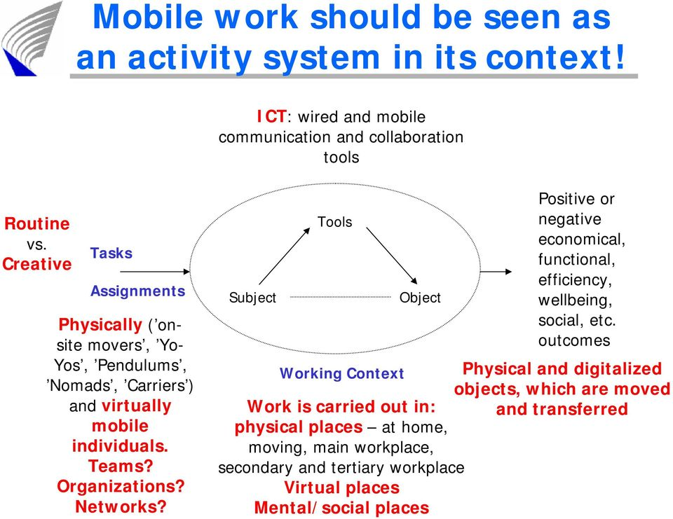 Networks? Subject Tools Object Positive or negative economical, functional, efficiency, wellbeing, social, etc.