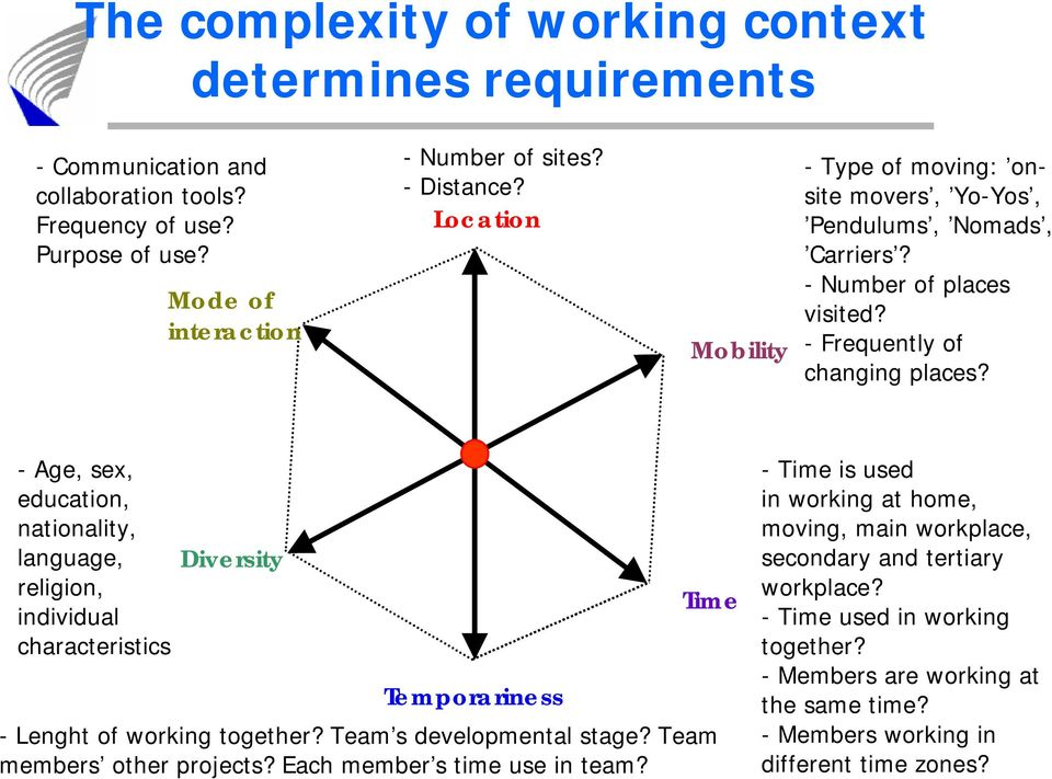 -Age, sex, education, nationality, language, religion, individual characteristics Diversity Temporariness - Lenght of working together? Team s developmental stage? Team members other projects?