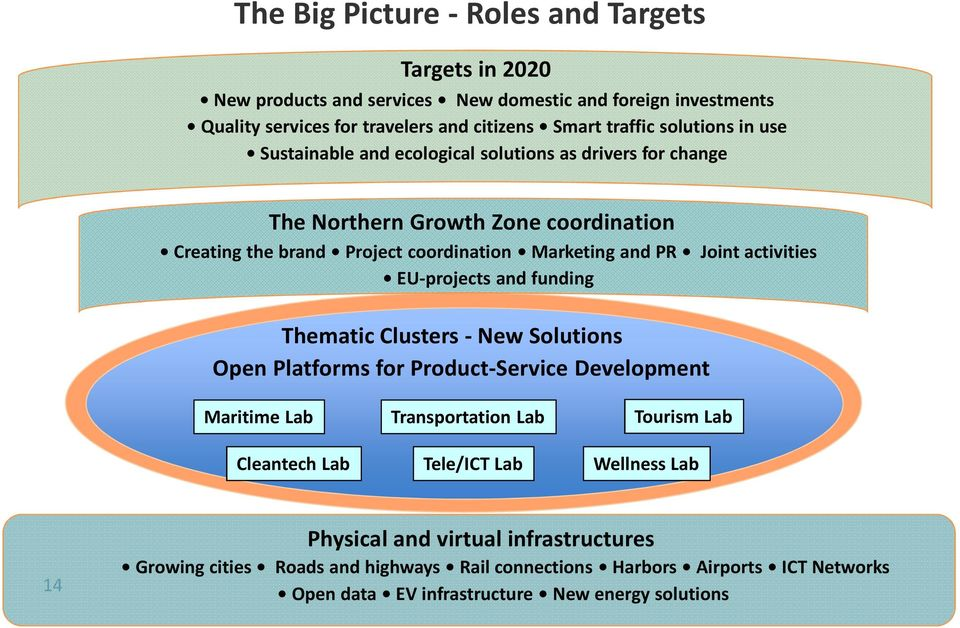 activities EU-projects and funding Thematic Clusters - New Solutions Open Platforms for Product-Service Development Maritime Lab Cleantech Lab Transportation Lab Tele/ICT Lab