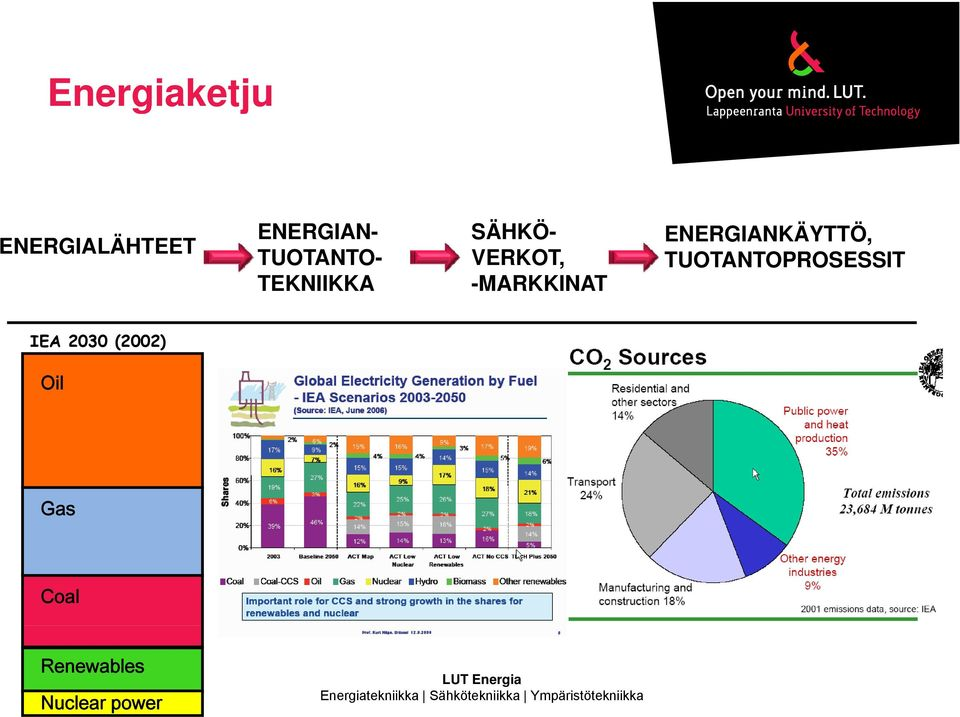 TUOTANTOPROSESSIT IEA 2030 (2002) Oil Gas Coal Renewables