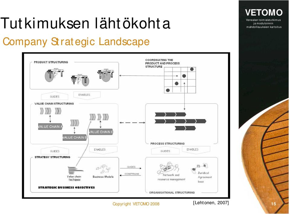 Strategic Landscape
