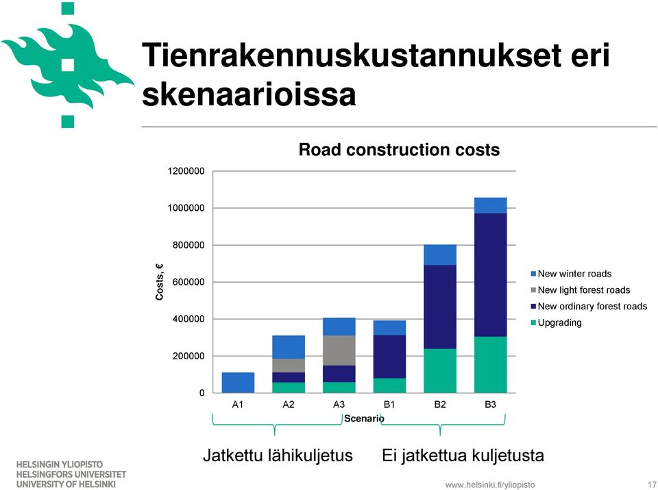 ordinary forest roads 400000 Upgrading 200000 0 A1 A2 A3 B1 B2 B3 Scenario