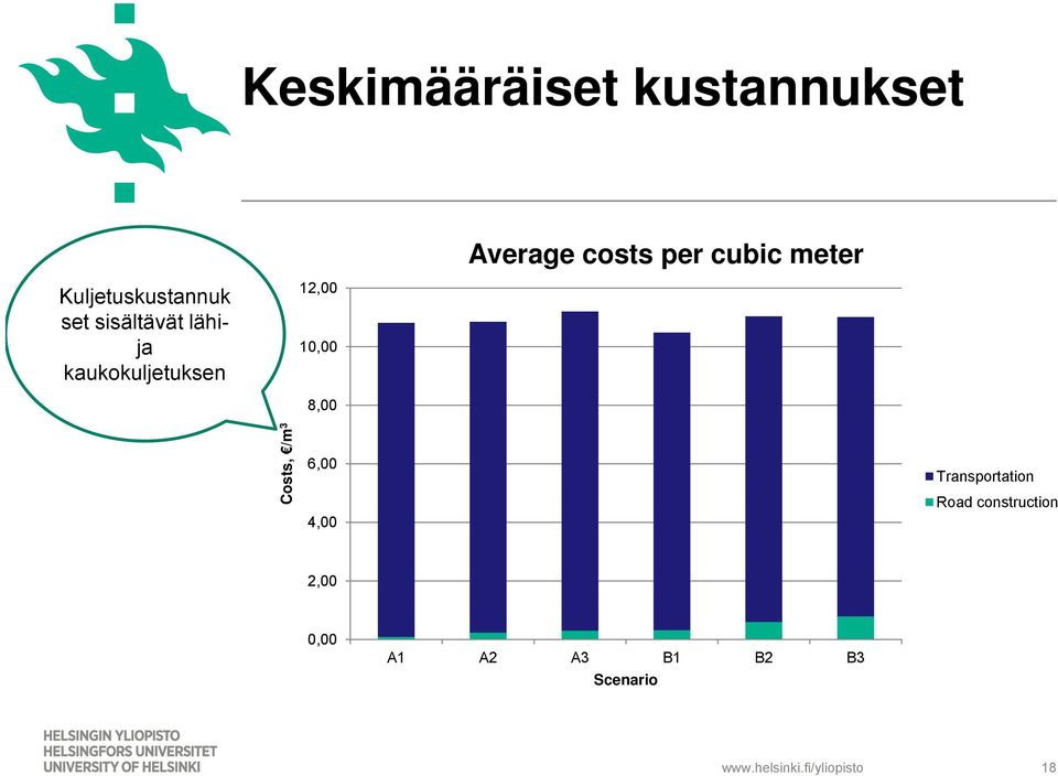 cubic meter Costs, /m 3 6,00 4,00 Transportation Road