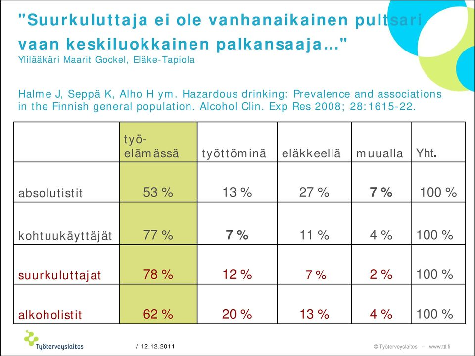 Hazardous drinking: Prevalence and associations in the Finnish general population. Alcohol Clin.