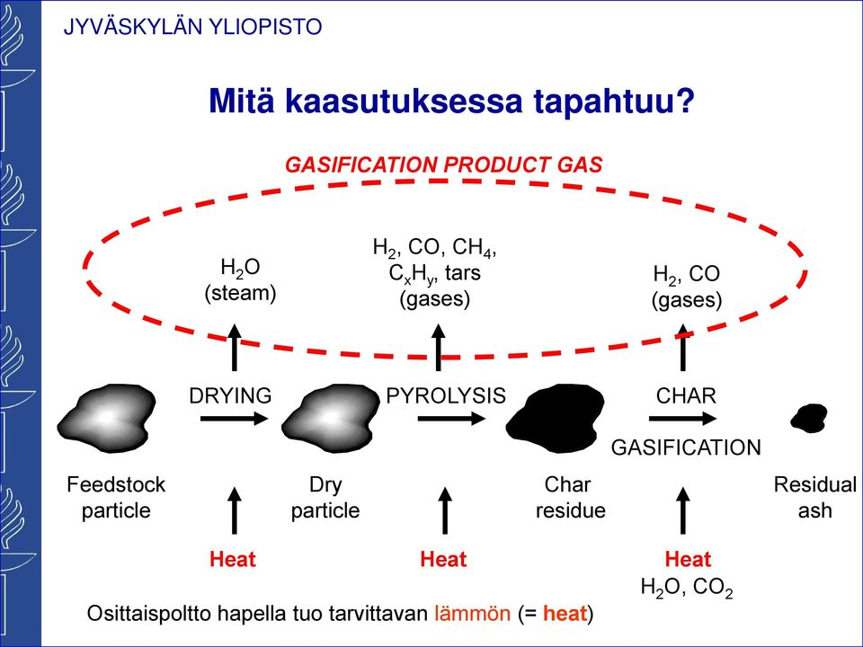 (gases) H 2, CO (gases) DRYING PYROLYSIS CHAR GASIFICATION Feedstoc