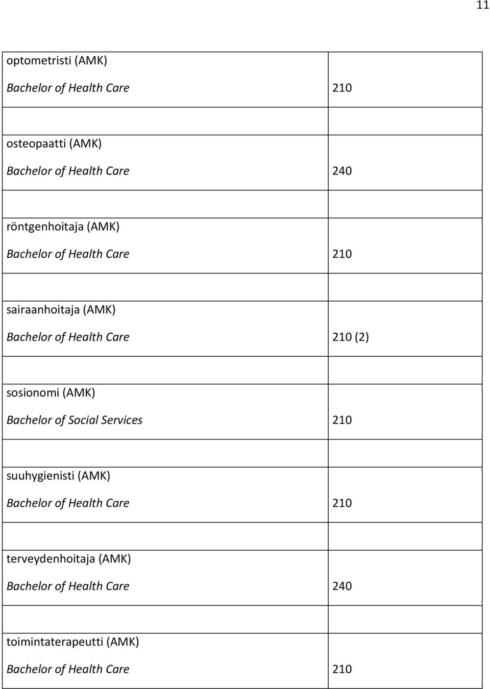(2) sosionomi (AMK) Bachelor of Social Services 210 suuhygienisti (AMK) Bachelor of Health Care 210