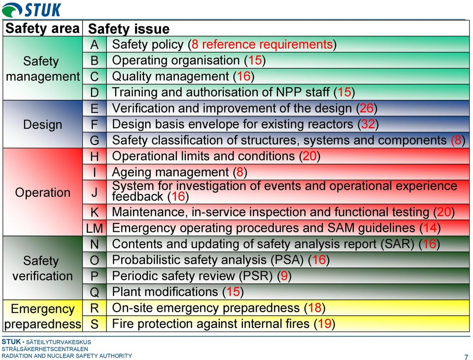 Safety classification of structures, systems and components (8) I Ageing management (8) System for investigation of events and operational experience J feedback (16) K Maintenance, in service