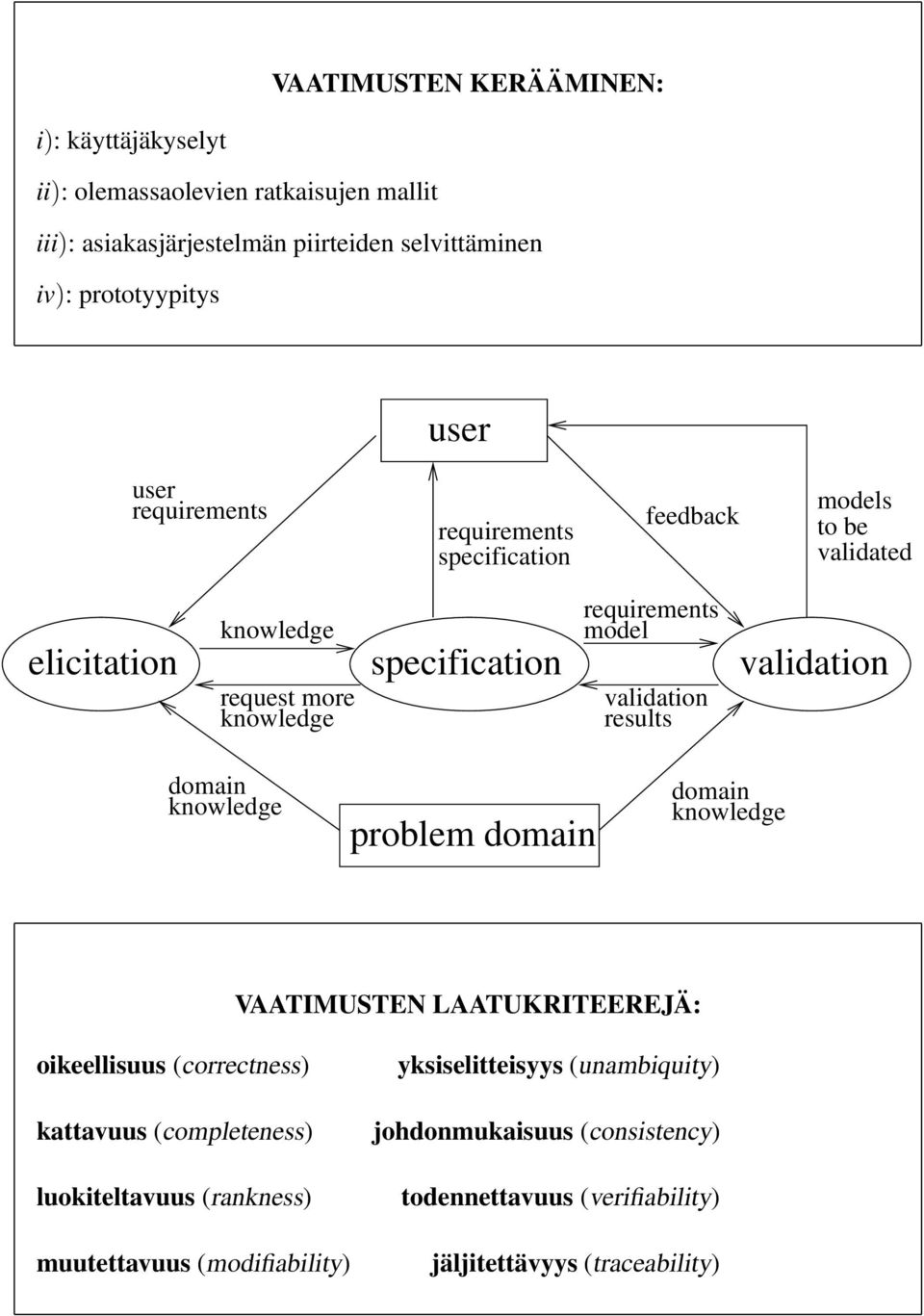 validation results validation domain kwledge problem domain domain kwledge VAATIMUSTN LAATUKRITRJÄ: oikeellisuus (correctness) kattavuus (completeness)