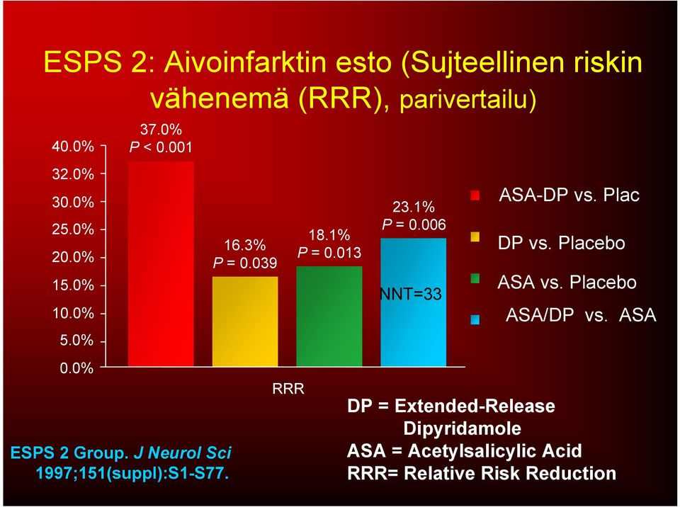 Plac DP vs. Placebo ASA vs. Placebo ASA/DP vs. ASA 0.0% ESPS 2 Group.