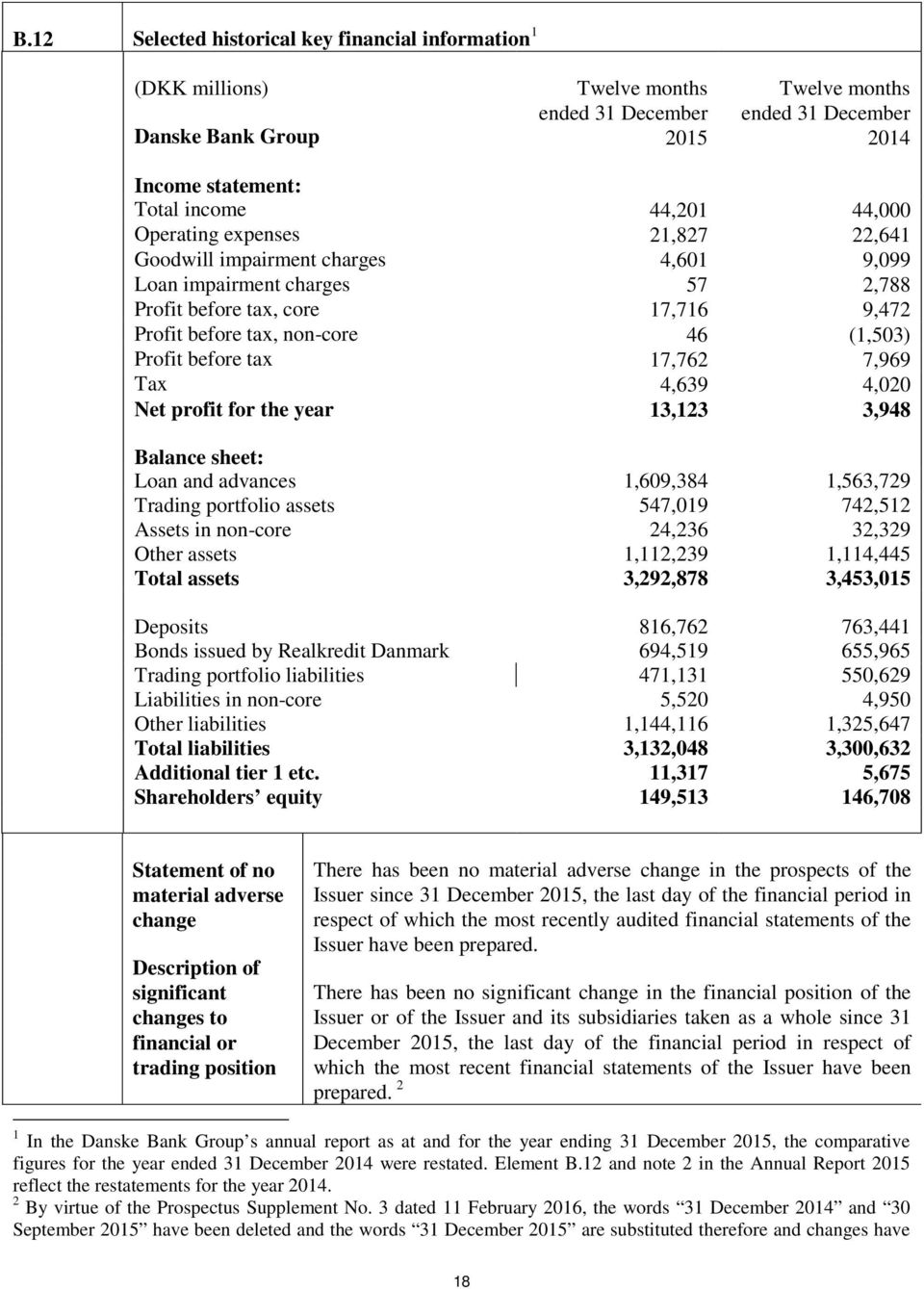 before tax 17,762 7,969 Tax 4,639 4,020 Net profit for the year 13,123 3,948 Balance sheet: Loan and advances 1,609,384 1,563,729 Trading portfolio assets 547,019 742,512 Assets in non-core 24,236