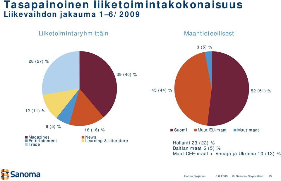 % 12 (11) % 6 (5) % 16 (16) % Suomi Muut EU-maat Muut maat Magazines News Entertainment