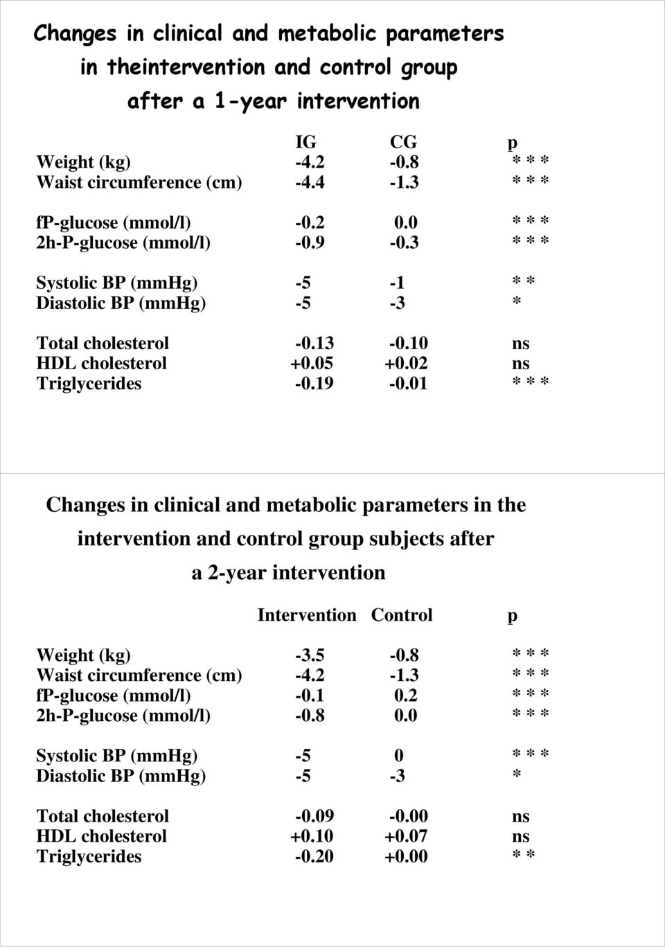02 ns Triglycerides -0.19-0.01 * * * Changes in clinical and metabolic parameters in the intervention and control group subjects after a 2-year intervention Intervention Control p Weight (kg) -3.5-0.