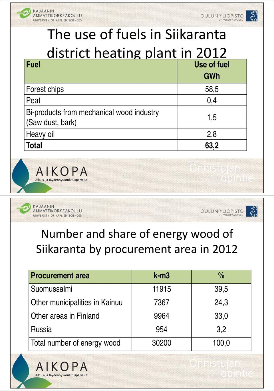 energy wood of Siikaranta by procurement area in 2012 Procurement area k-m3 % Suomussalmi 11915 39,5 Other