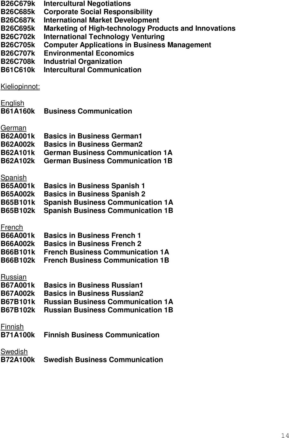 Kieliopinnot: English B61A160k Business Communication German B62A001k Basics in Business German1 B62A002k Basics in Business German2 B62A101k German Business Communication 1A B62A102k German Business