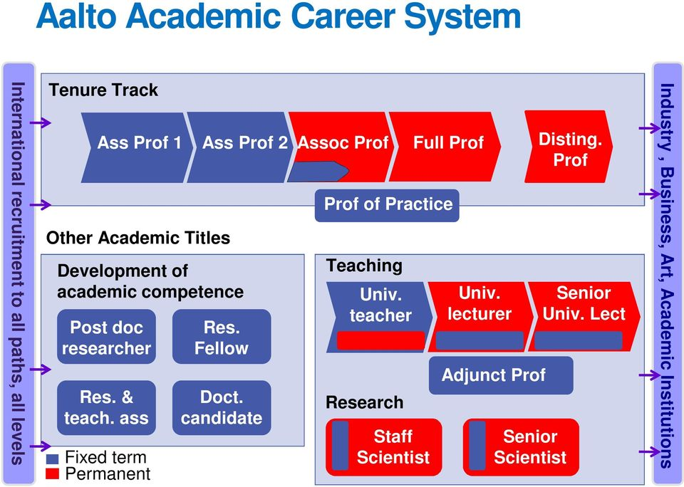 & teach. ass Fixed term Permanent Res. Fellow Doct. candidate Prof of Practice Teaching Univ.