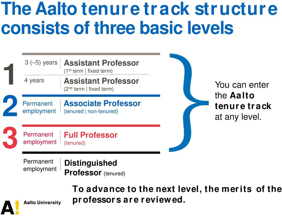 non-tenured) You can enter the Aalto tenure track at any level.