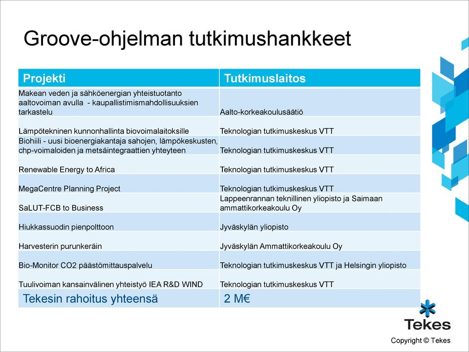 tutkimuskeskus VTT Renewable Energy to Africa MegaCentre Planning Project SaLUT-FCB to Business Hiukkassuodin pienpolttoon Harvesterin purunkeräin Bio-Monitor CO2 päästömittauspalvelu Teknologian