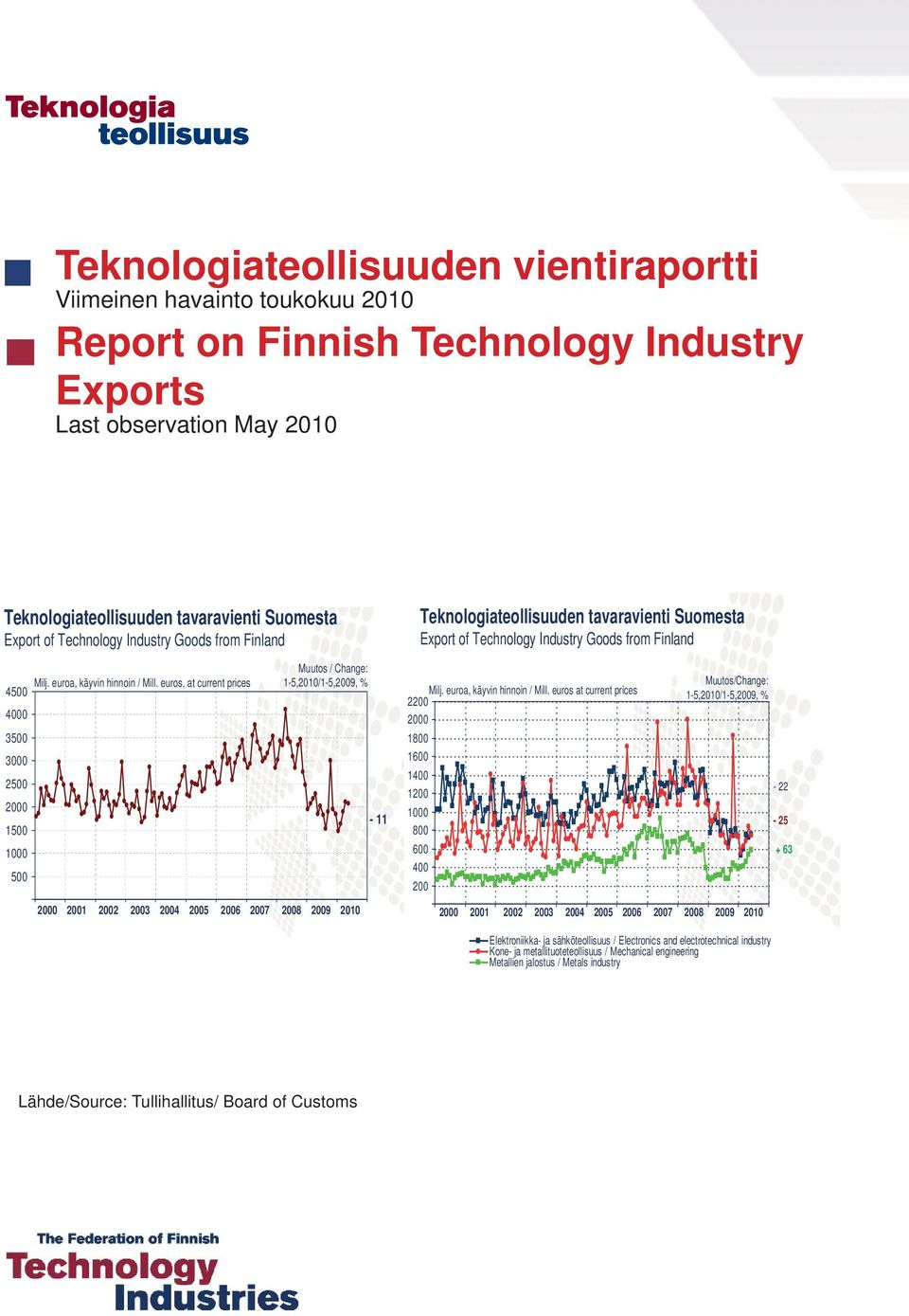 Technology Industry Goods from Finland 4 0 3 0 2 0 1 0-11 Mill.
