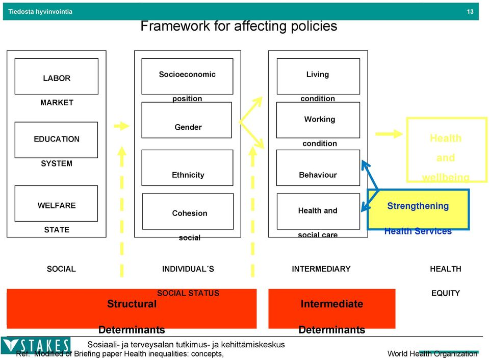 social social care Health Services SOCIAL INDIVIDUAL S INTERMEDIARY HEALTH STRUCTURE Structural SOCIAL STATUS FACTORS