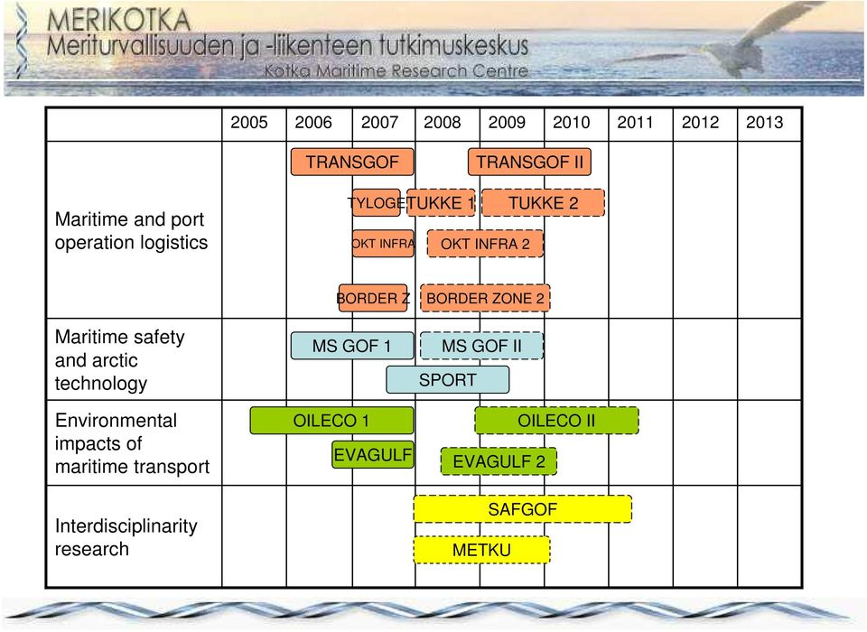 Maritime safety and arctic technology Environmental impacts of maritime transport