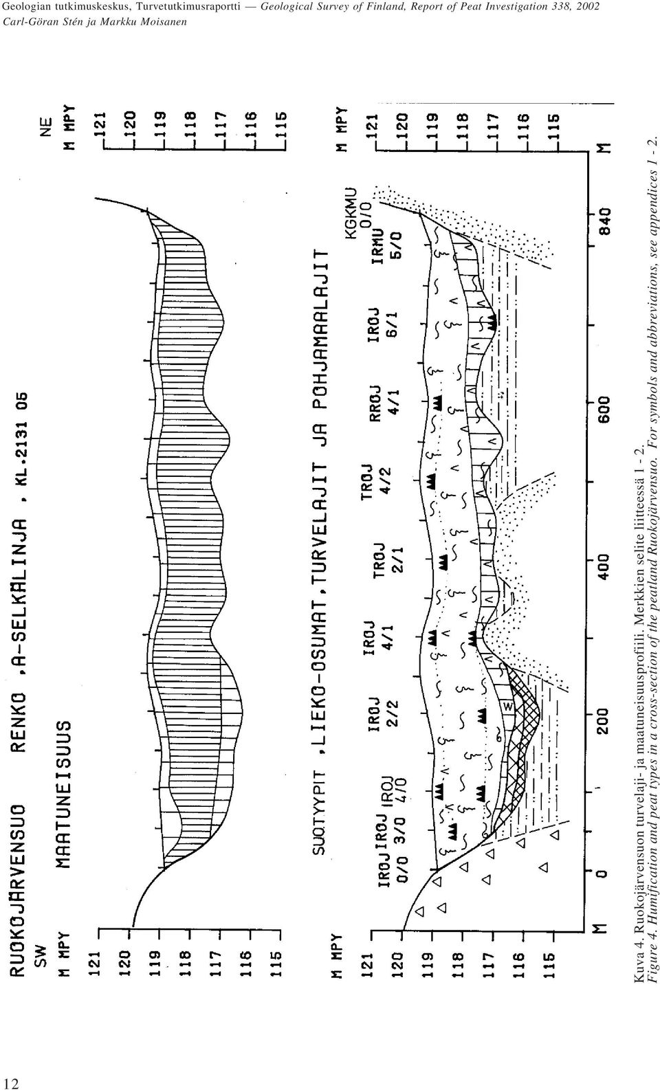 Humification and peat types in a cross-section of the
