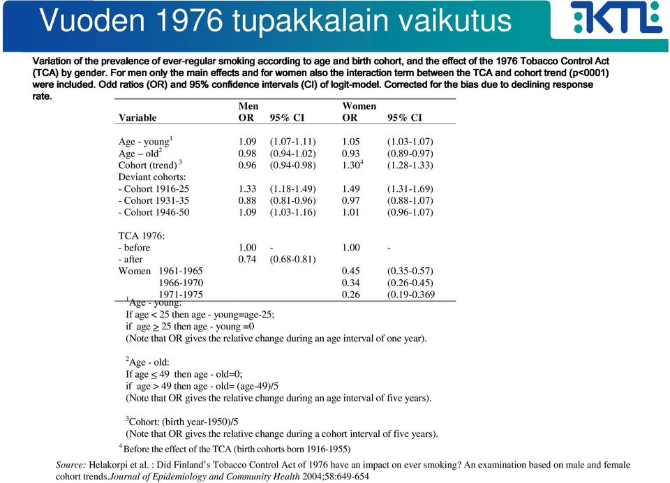 1976 cohort Tobacco trend Control (p<0001) Act Vuoden included. Odd ratios (OR) 1976 and 95% confidence tupakkalain intervals (CI)of logit-model.