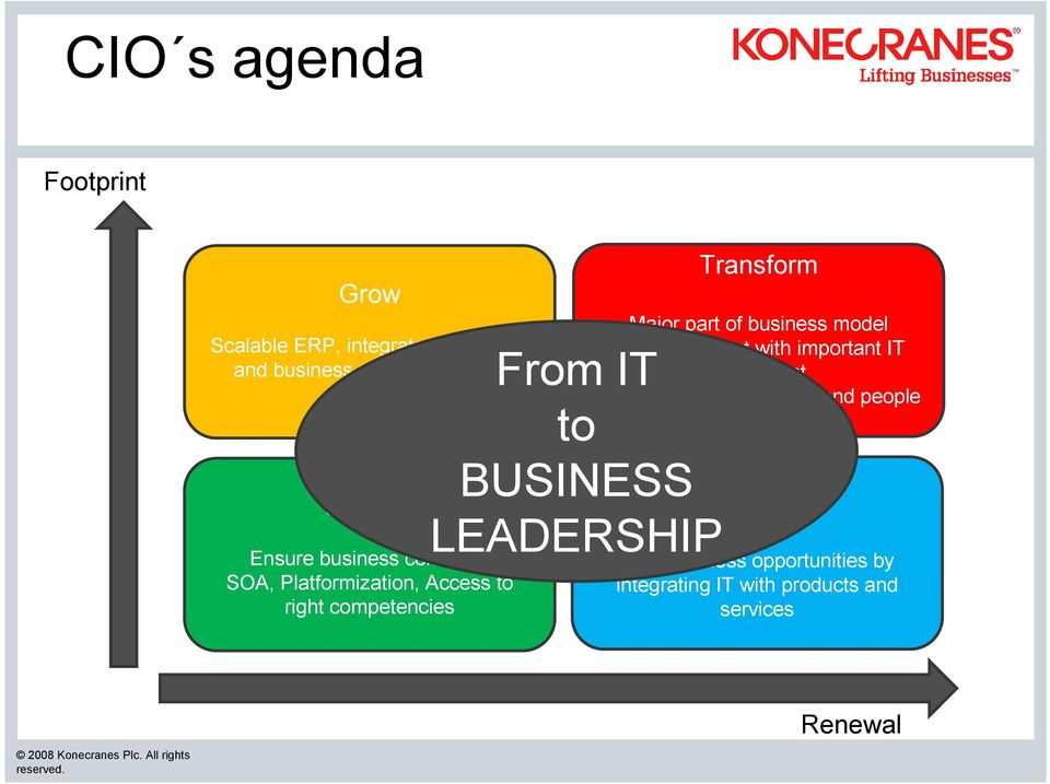 Transform Major part of business model renewal project with important IT component, Strengthen collaboration