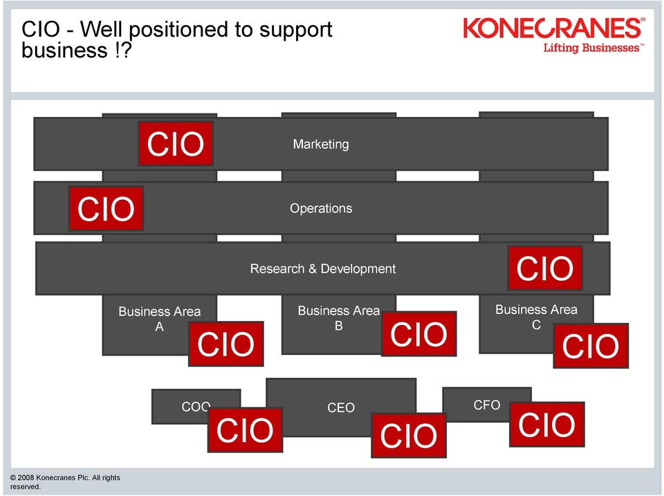 Development CIO Business Area A CIO Business