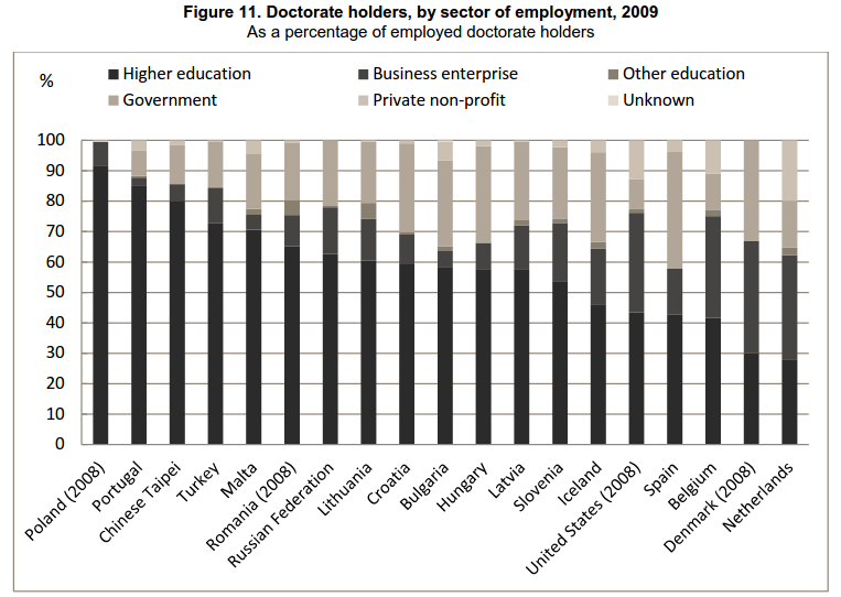 Doctorate holders by sector of employment