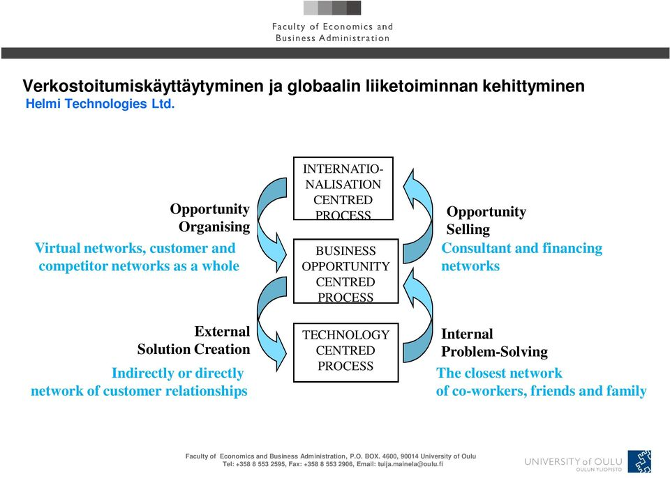 or directly network of customer relationships INTERNATIO- NALISATION CENTRED PROCESS BUSINESS OPPORTUNITY CENTRED PROCESS