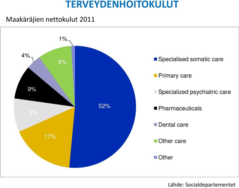 Specialized psychiatric care 9% 52% Pharmaceuticals