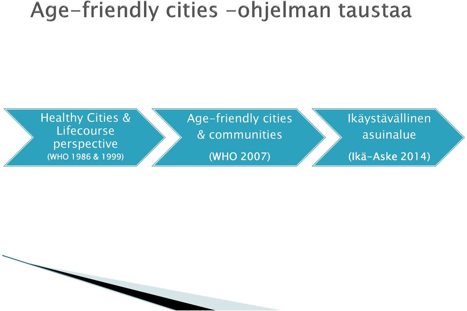 Age-friendly cities & communities