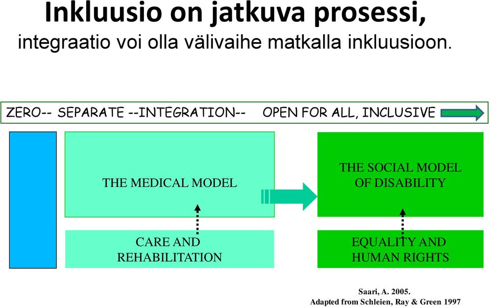 ZERO-- SEPARATE --INTEGRATION-- OPEN FOR ALL, INCLUSIVE THE MEDICAL MODEL