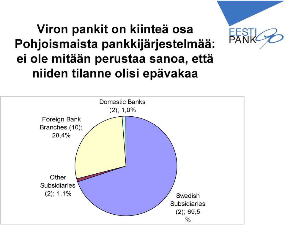epävakaa Foreign Bank Branches (10); 28,4% Domestic Banks