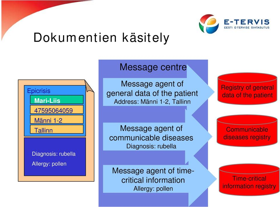 agent of communicable diseases Diagnosis: rubella Message agent of timecritical information Allergy: