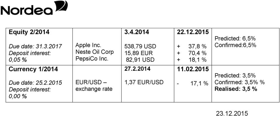 Confirmed:6,5 Currency 1/2014 25.2.2015 27.2.2014 1,37 EUR/USD 11.