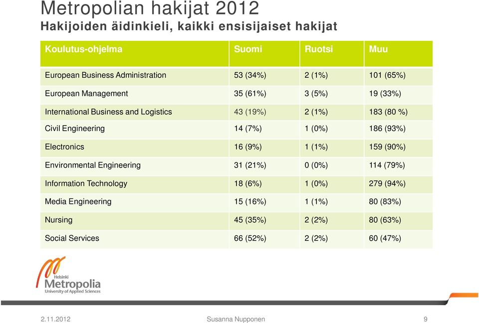 Engineering 14 (7%) 1 (0%) 186 (93%) Electronics 16 (9%) 1 (1%) 159 (90%) Environmental Engineering 31 (21%) 0 (0%) 114 (79%) Information Technology