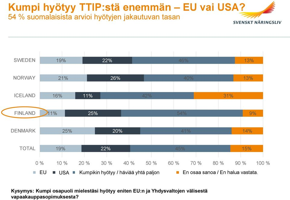 9% DENMARK 25% 20% 41% 14% TOTAL 19% 22% 45% 0 % 10 % 20 % 30 % 40 % 50 % 60 % 70 % 80 % 90 % 100 % EU EU US USA Both Kumpikin would