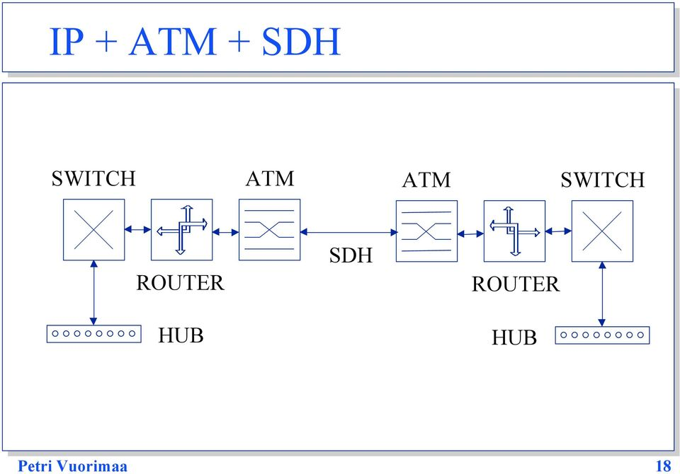 SWITCH ROUTER HUB